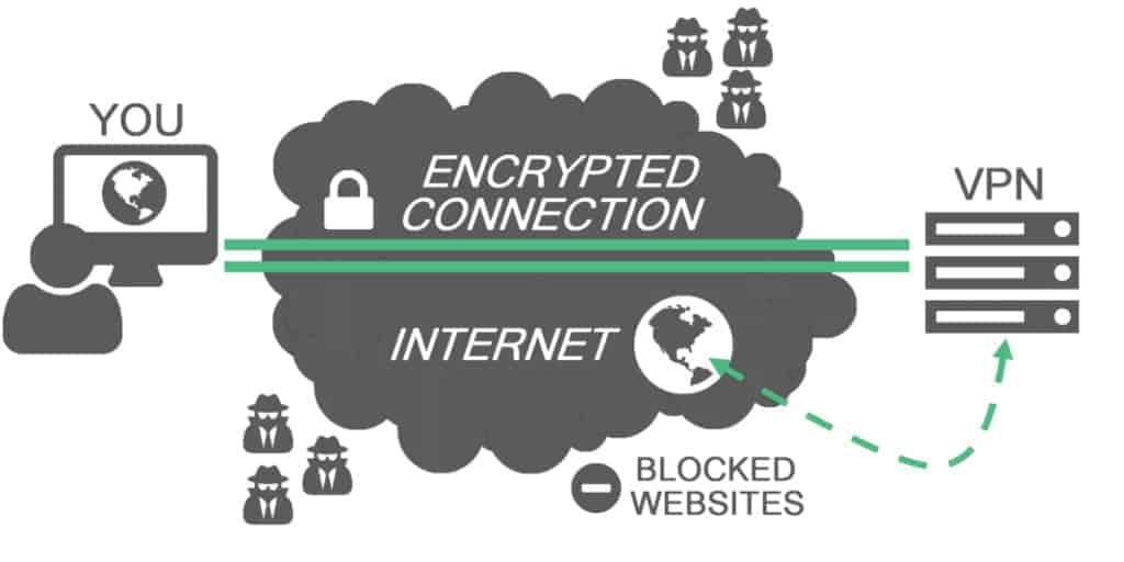 מהי רשת וירטואלית פרטית VPN