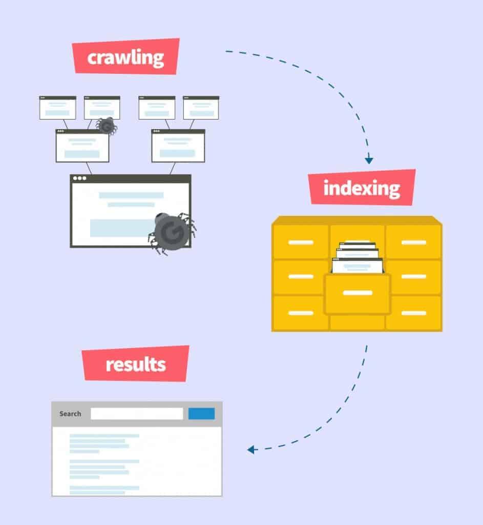מדריך קידום אתרים תוכנית סריקה ואינדקס