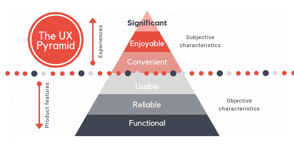 מדריך קידום אתרים פירמידה UX