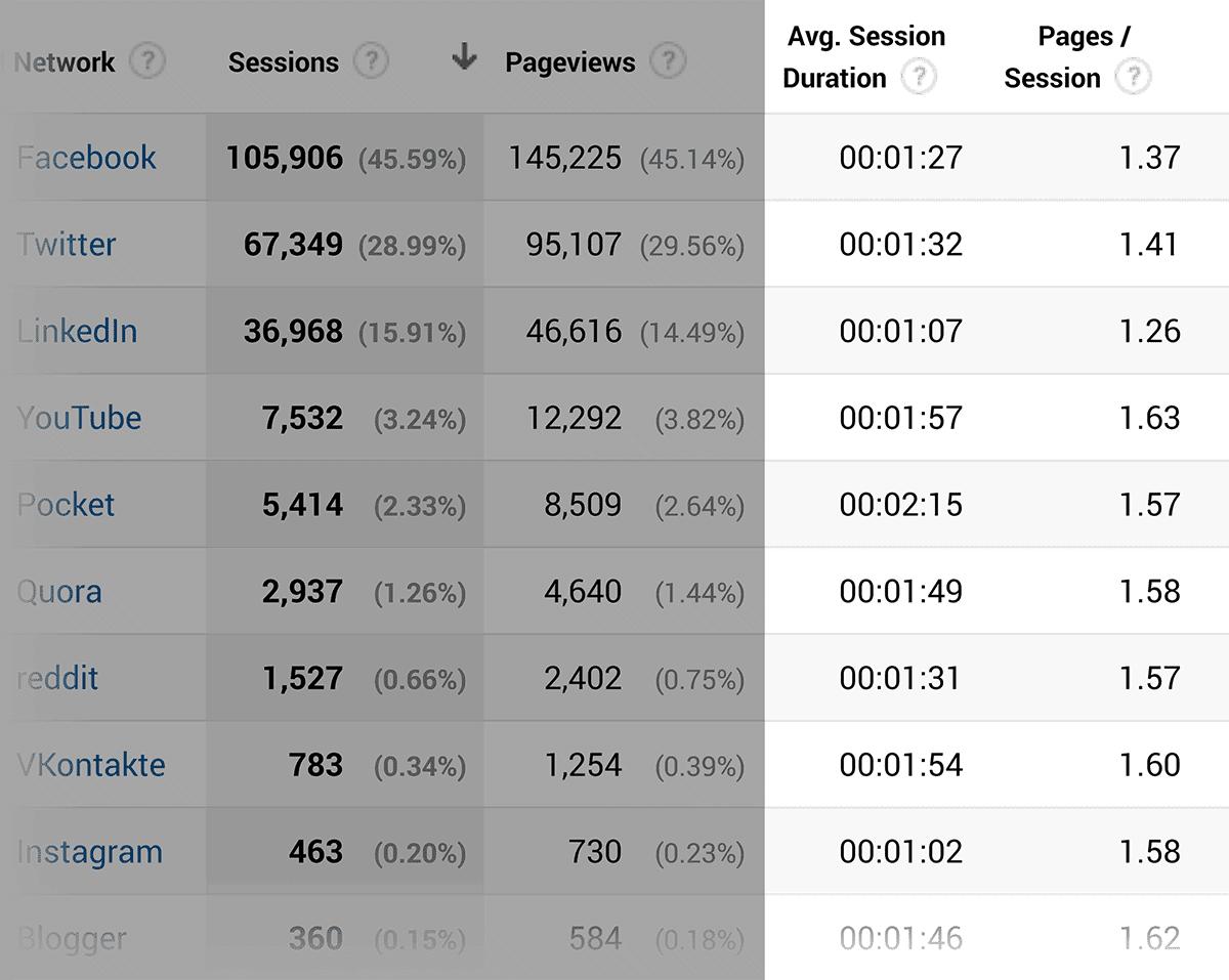 גוגל אנליטיקס - רכישה - אינטראקציה חברתית במסוף החיפוש