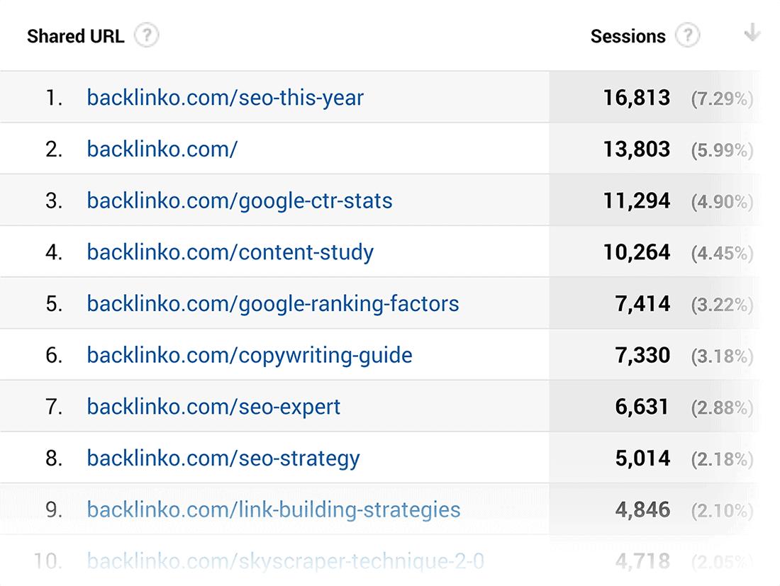 גוגל אנליטיקס - רכישה - דפי נחיתה חברתיים של קונסולת החיפוש