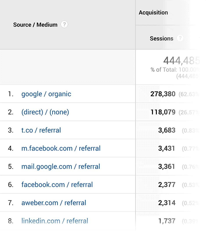 גוגל אנליטיקס - רכישה - מקור / בינוני