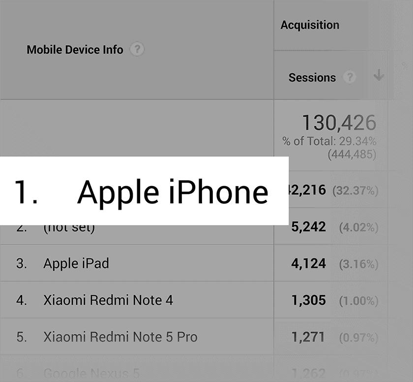 גוגל אנליטיקס - קהל - מכשירים ניידים אייפון
