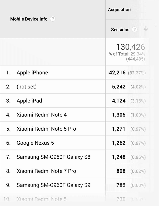 גוגל אנליטיקס - קהל - מכשירים ניידים
