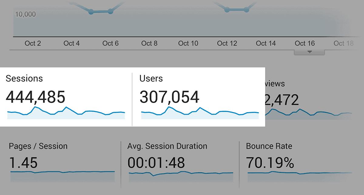 גוגל אנליטיקס - קהל - פעילויות באתר ומשתמשים