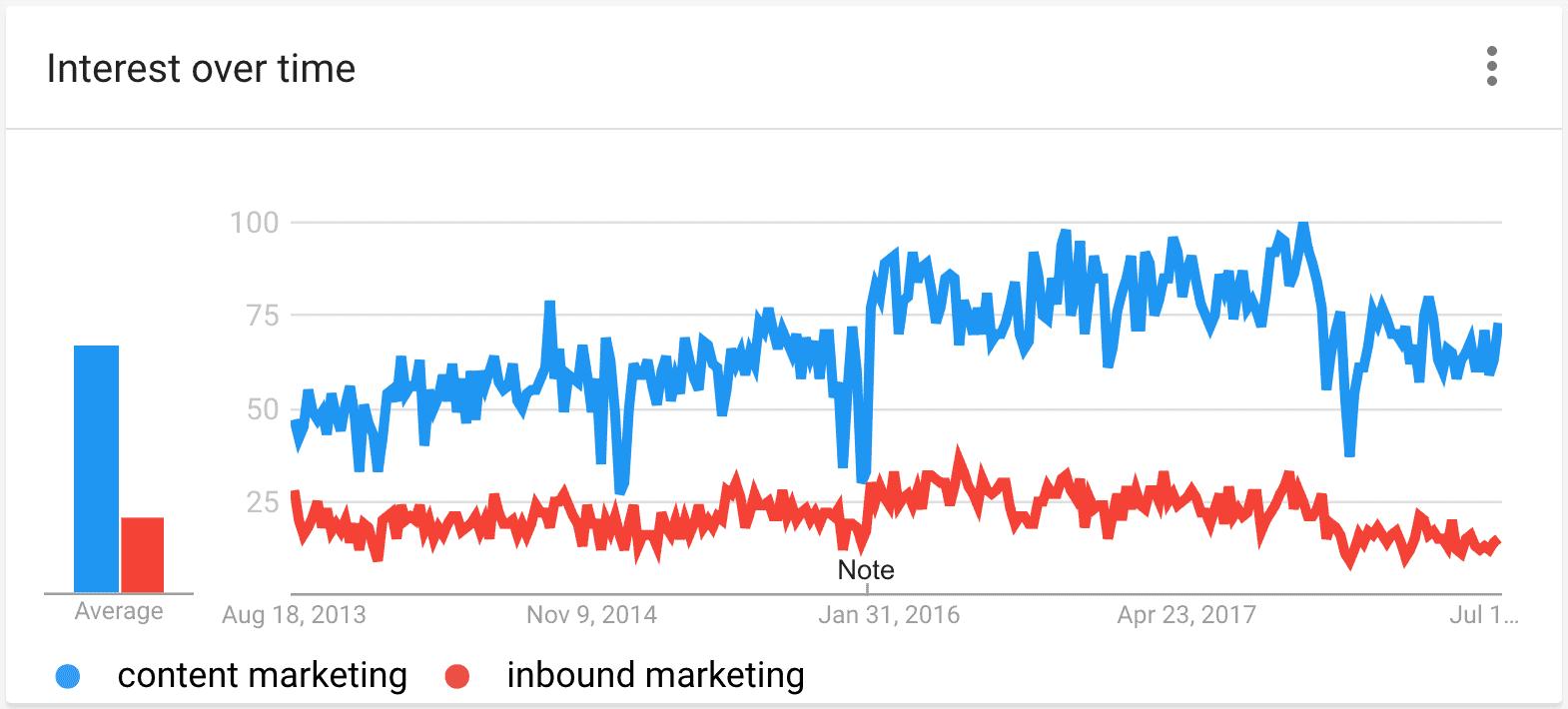 מגמות של גוגל - עניין לאורך זמן - השוואה