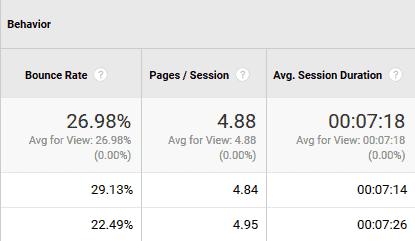כיצד למדוד מעורבות ב- Google Analytics