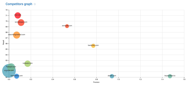SerpStat - גרף מתחרים