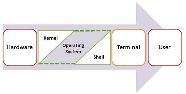 גרעין של מערכת הפעלה למחשב