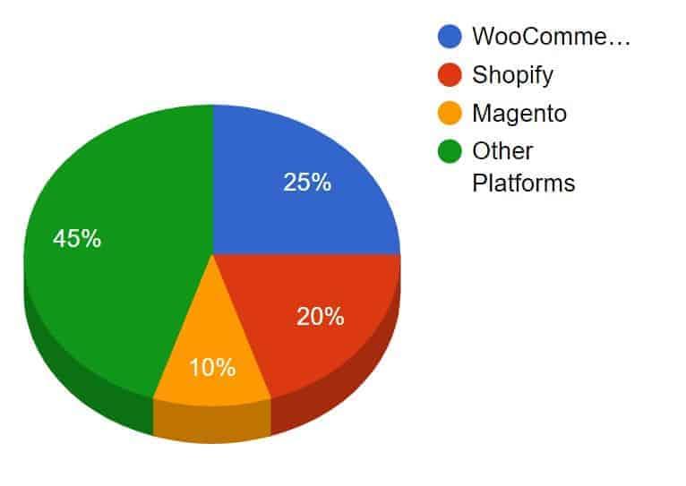 מה זה woocommerce