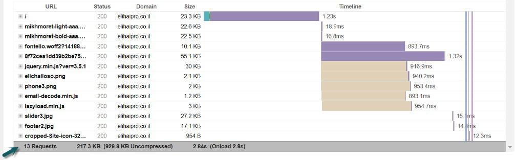 שיפור מהירות אתר תוצאות אחרי בדיקת מהירות אתר GTMETRIX